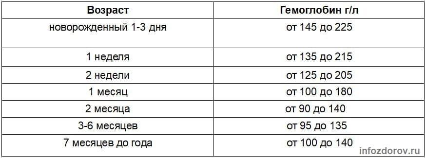 Норма гемоглобина в крови у детей — таблица до года