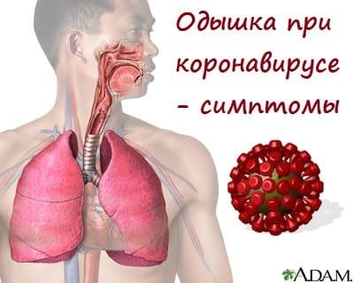 Одышка при коронавирусе - симптомы